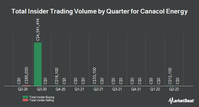 Insider Trades by Quarter for Canacol Energy Ltd (TSE:CNE)