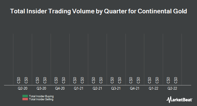 Insider Trades by Quarter for Continental Gold (TSE:CNL)