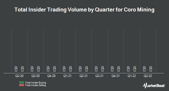Insider Trades by Quarter for Coro Mining (TSE:COP)