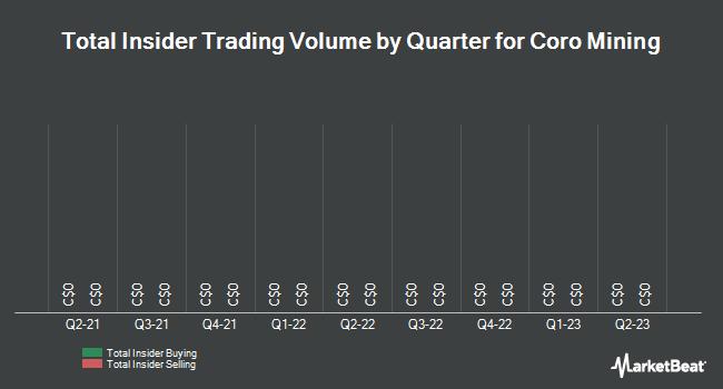 Insider Trading History for Coro Mining (TSE:COP)