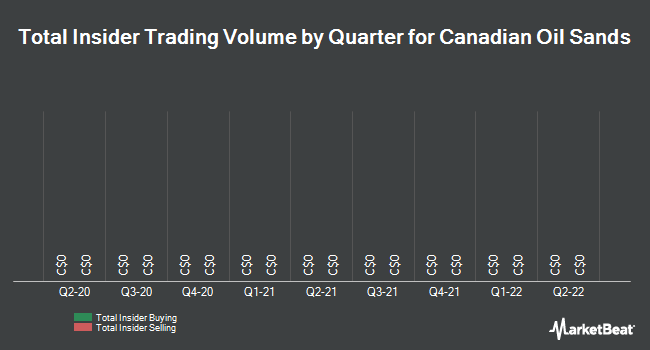 Insider Trades by Quarter for Canadian Oil Sands Ltd (TSE:COS)
