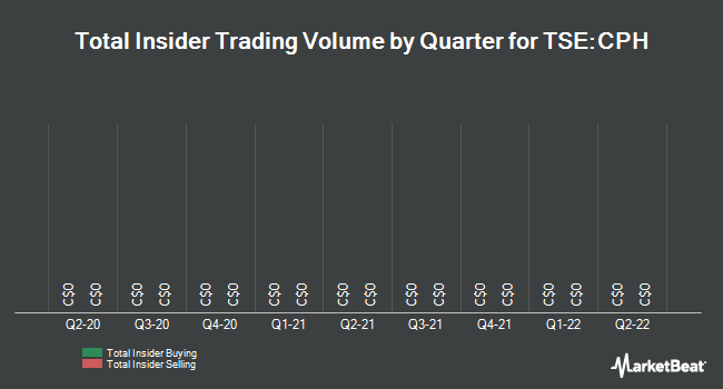 Insider Trades by Quarter for Cipher Pharmaceuticals (TSE:CPH)