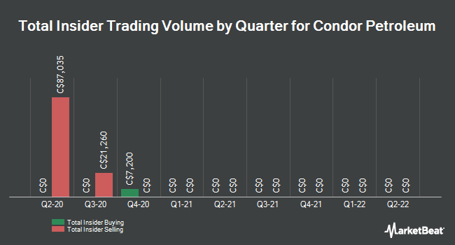 Insider Trades by Quarter for Condor Petroleum (TSE:CPI)