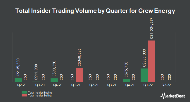 Insider Trades by Quarter for Crew Energy (TSE:CR)