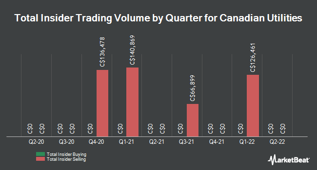 Insider Trades by Quarter for Canadian Utilities Limited (TSE:CU)