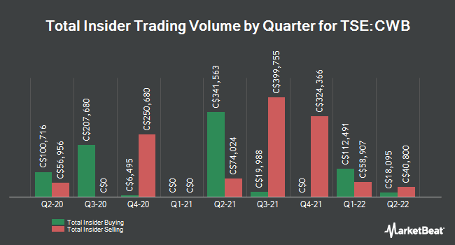 Insider Buying and Selling by Quarter for Canadian Western Bank (TSE:CWB)