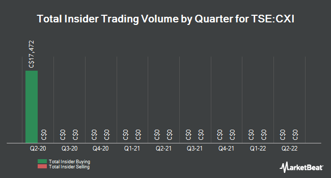 Insider Trades by Quarter for Currency Exchange International (TSE:CXI)