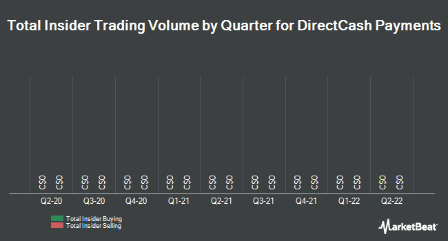 Insider Trades by Quarter for Directcash Payments (TSE:DCI)