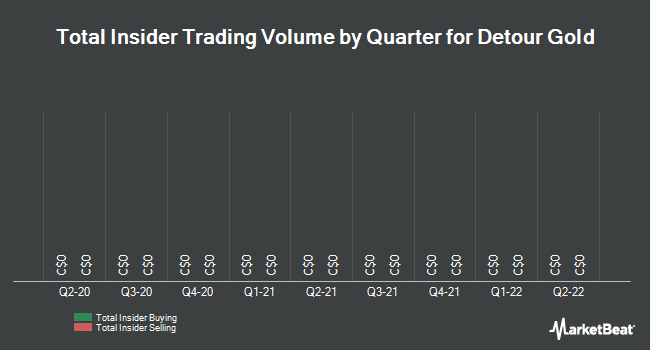 Insider Trades by Quarter for Detour Gold (TSE:DGC)
