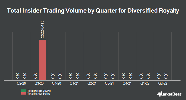 Insider Trades by Quarter for Diversified Royalty Corp (TSE:DIV)