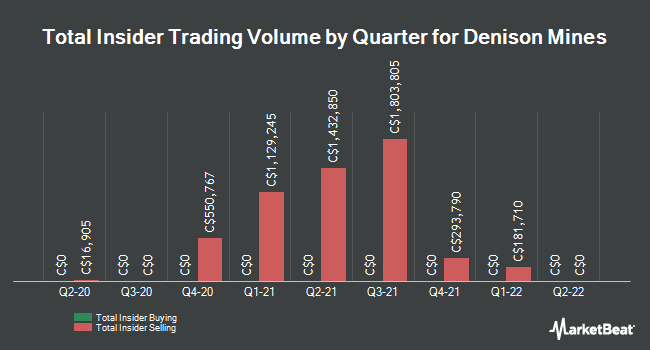 Insider Trades by Quarter for Denison Mines Corp (TSE:DML)