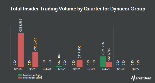 Insider Trading History for Dynacor Gold Mines (TSE:DNG)