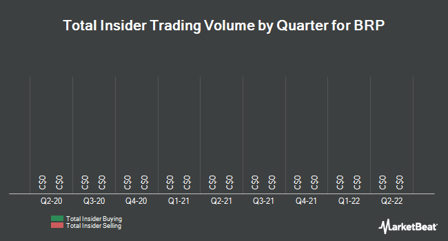 Insider Trades by Quarter for BRP (TSE:DOO)