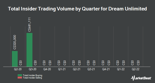 Insider Trades by Quarter for DREAM Unlimited Corp (TSE:DRM)