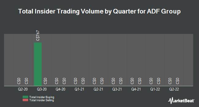 Insider Trades by Quarter for ADF Group (TSE:DRX)