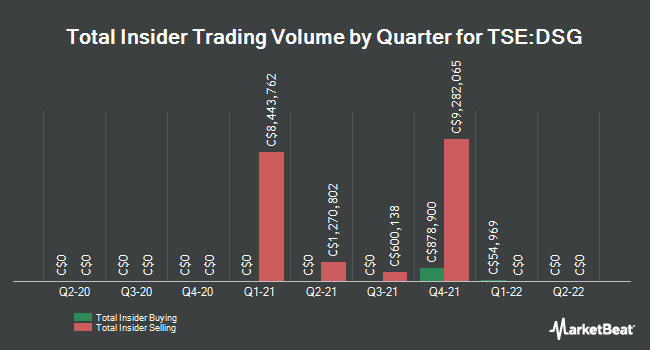 Insider Trades by Quarter for Descartes Systems Group (TSE:DSG)