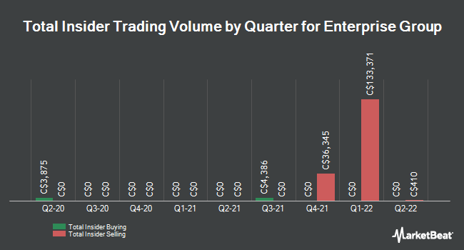 Insider Trades by Quarter for Enterprise Group (TSE:E)