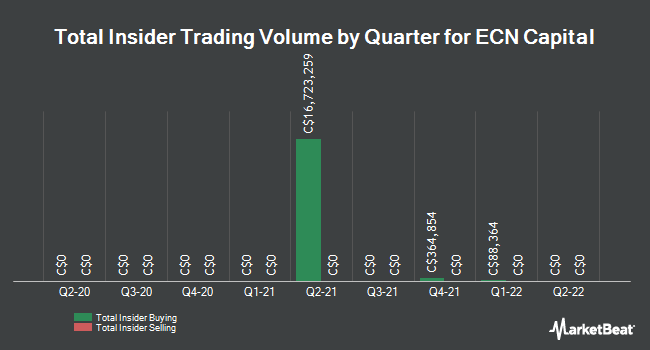 Insider Trades by Quarter for ECN Capital Corp (TSE:ECN)