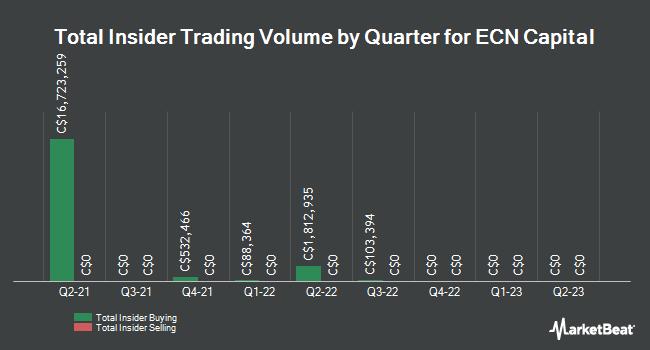 Insider Trades by Quarter for ECN Capital (TSE:ECN)