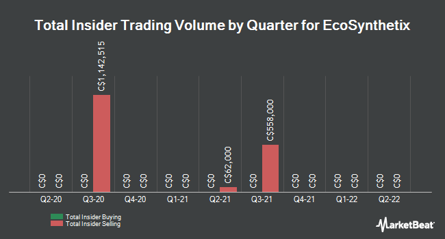 Insider Trades by Quarter for Ecosynthetix (TSE:ECO)
