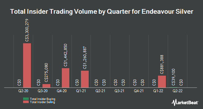 Insider Trades by Quarter for Endeavour Silver Corp (TSE:EDR)
