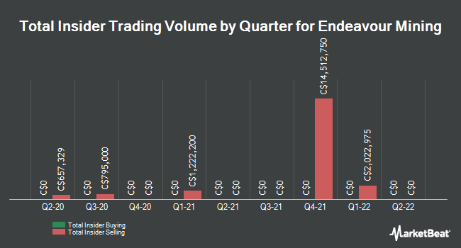 Insider Buying and Selling by Quarter for Endeavour Mining (TSE:EDV)
