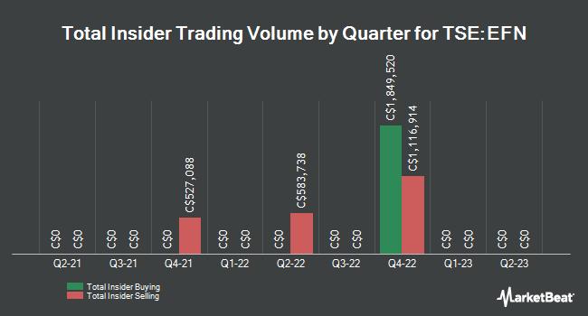 Insider Trades by Quarter for Element Fleet Management Corp (TSE:EFN)