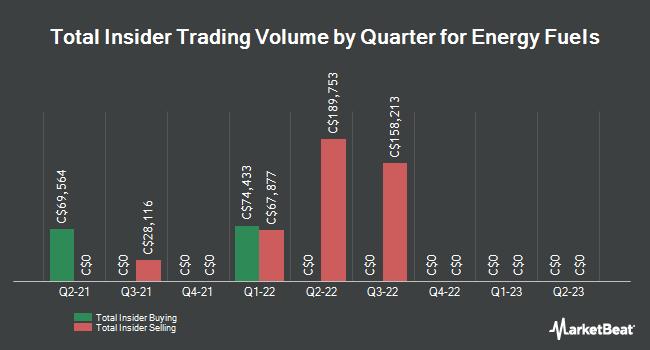 Insider Trades by Quarter for Energy Fuels (TSE:EFR)