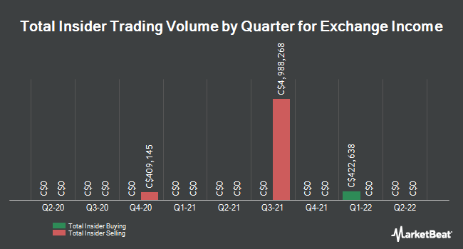 Insider Trades by Quarter for Exchange Income (TSE:EIF)