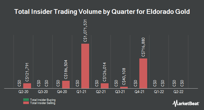Insider Trades by Quarter for Eldorado Gold (TSE:ELD)