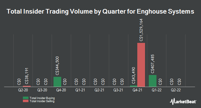 Insider Buying and Selling by Quarter for Enghouse Systems (TSE:ENGH)
