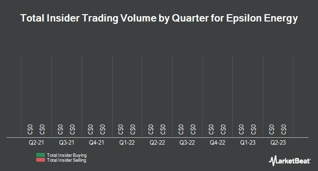 Insider Trades by Quarter for Epsilon Energy Limited (TSE:EPS)