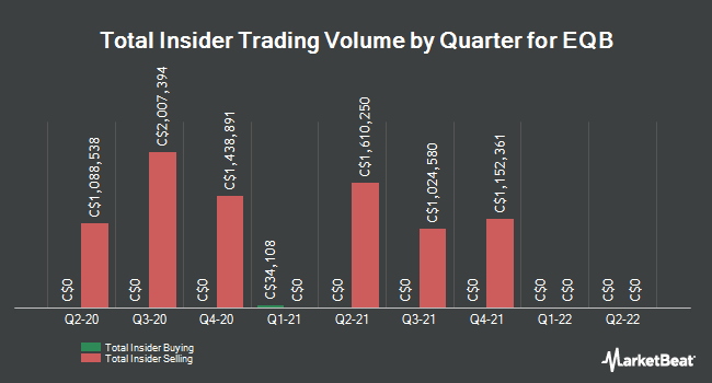 Insider Buying and Selling by Quarter for Equitable Group (TSE:EQB)