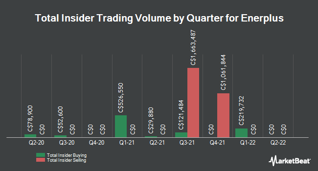 Insider Trades by Quarter for Enerplus Corp (TSE:ERF)
