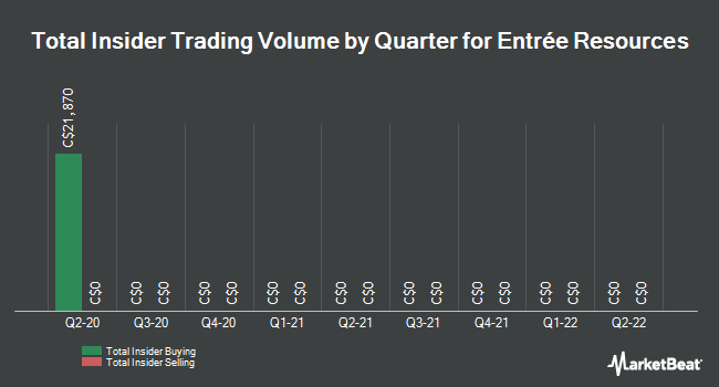 Insider Buying and Selling by Quarter for Entree Resources (TSE:ETG)