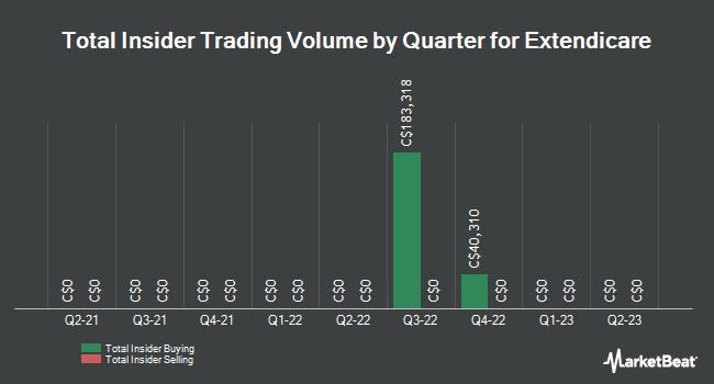 Insider Trading History for Extendicare (TSE:EXE.UN)