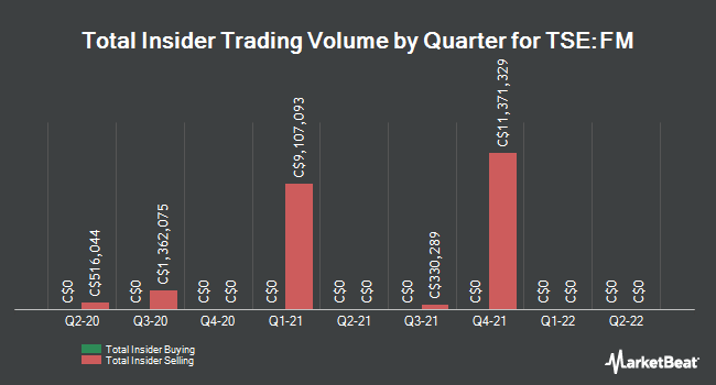Insider Trades by Quarter for First Quantum Minerals Limited (TSE:FM)