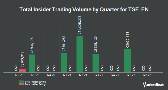 Insider Trades by Quarter for First National Financial Corp (TSE:FN)
