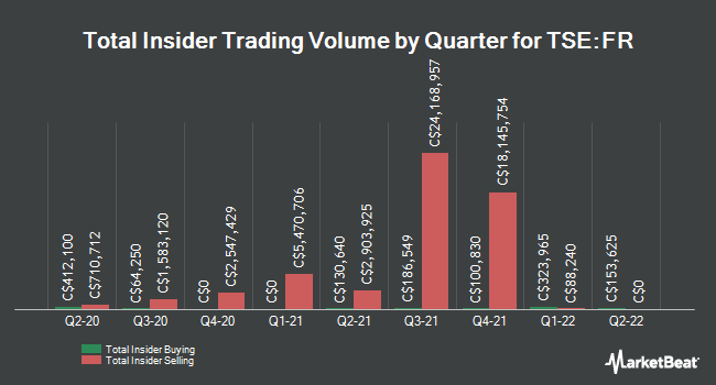 Insider Buying and Selling by Quarter for First Majestic Silver (TSE:FR)