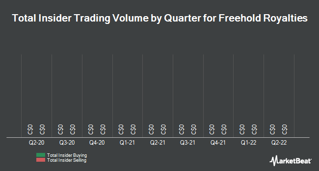 Insider Trades by Quarter for Freehold Royalties Ltd (TSE:FRU)