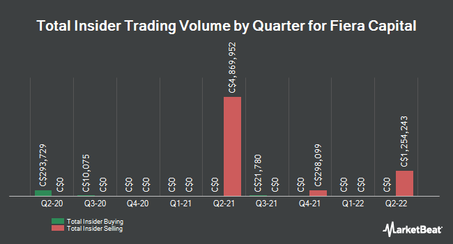 Insider Trades by Quarter for Fiera Capital Corp (TSE:FSZ)