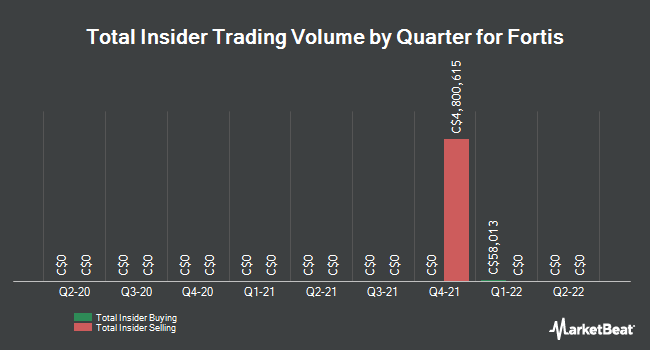 Insider Trades by Quarter for Fortis (TSE:FTS)
