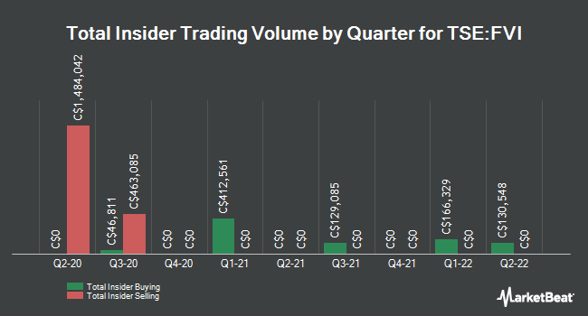 Insider Trades by Quarter for Fortuna Silver Mines (TSE:FVI)