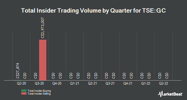 Insider Trades by Quarter for Great Canadian Gaming (TSE:GC)