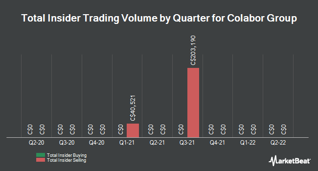 Insider Trades by Quarter for Colabor Group (TSE:GCL)