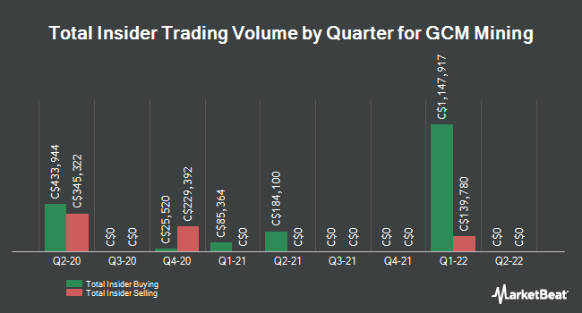 Insider Buying and Selling by Quarter for Gran Colombia Gold (TSE:GCM)