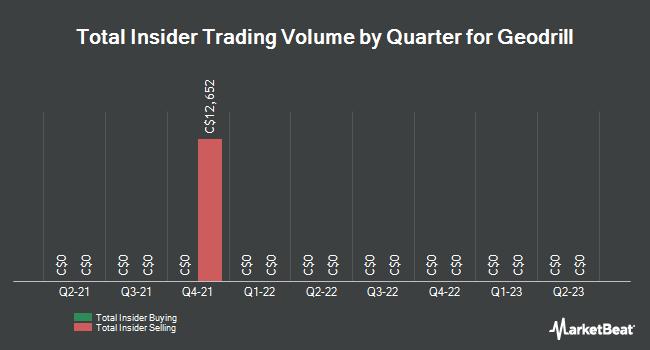 Insider Trades by Quarter for Geodrill (TSE:GEO)