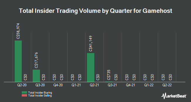 Insider Buying and Selling by Quarter for Gamehost (TSE:GH)