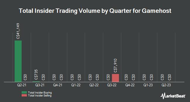 Insider Trades by Quarter for Gamehost (TSE:GH)