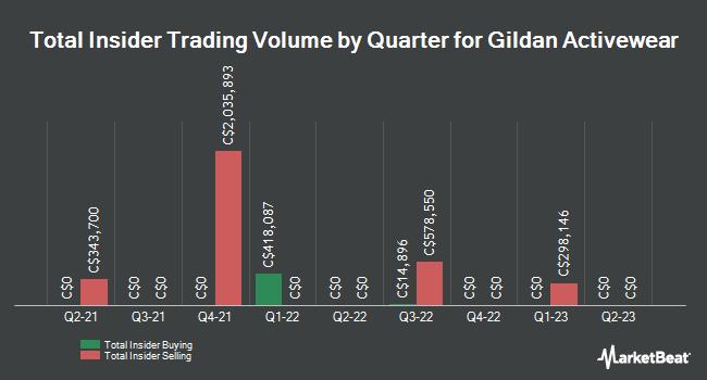 Insider Trades by Quarter for Gildan Activewear (TSE:GIL)